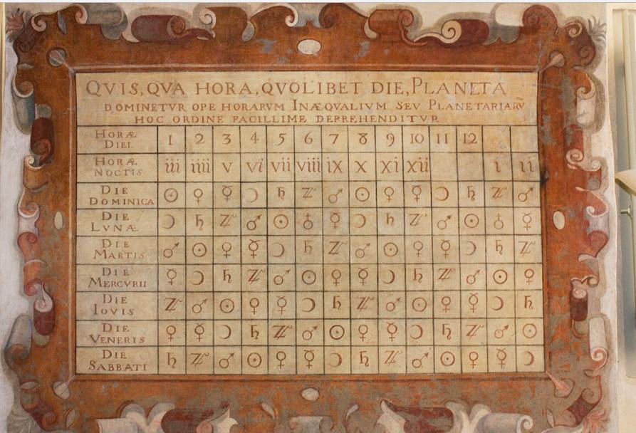 Искусство Рима: анаморфозы Святой Троицы у Испанской площади