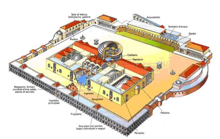 Структура римских бань