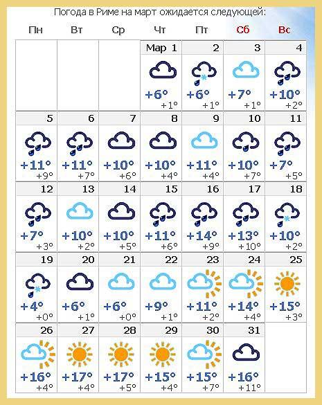 Погода в Риме в марте