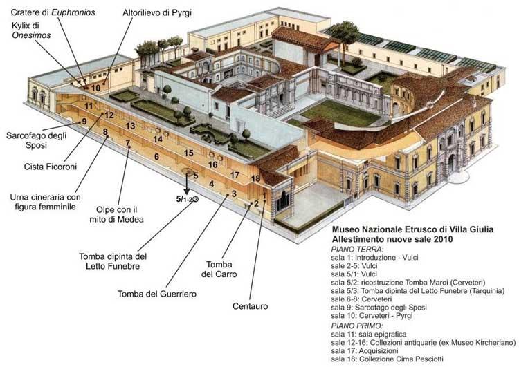 вилла джулия рим, этрусский музей рим